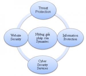 Chức năng của những giải pháp của Symantec cho doanh nghiệp