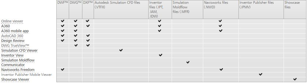 Tìm hiểu về DWG và So sánh giữa các cách xem file DWG