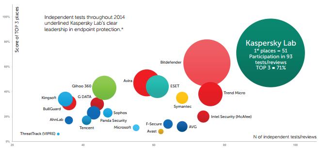 10 Lý do tại sao nên chọn Kaspersky Endpoint Security for Business