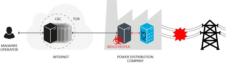 ESET phát hiện Malware mới có khả năng gây mất điện
