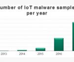 Số lượng mẫu phần mềm độc hại IoT mỗi năm