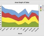 Công cụ biểu đồ diện tích trong phần mềm minitab