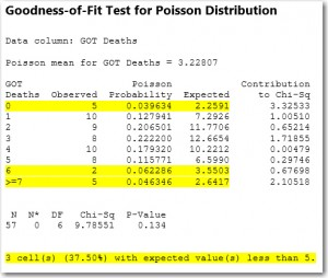 Kiểm tra dữ liệu Poisson bằng phần mềm Minitab