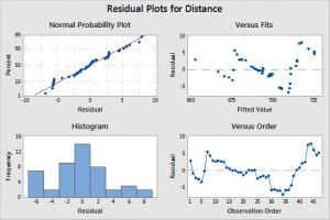 Chuyển đổi dữ liệu thành biểu đồ trong Minitab