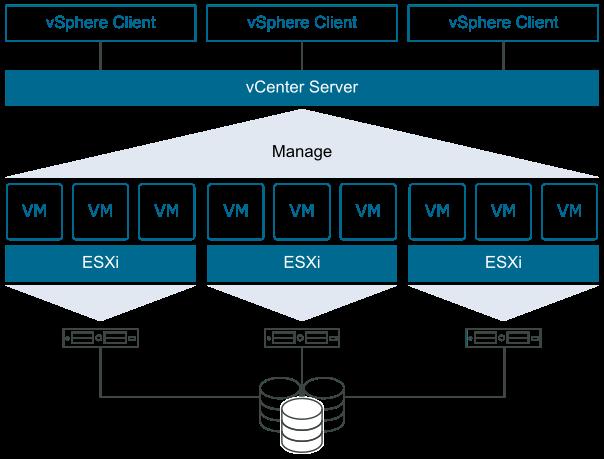 VMware vSphere - 1