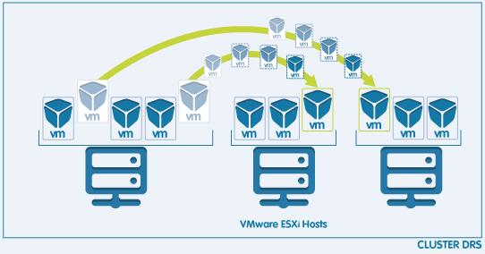 VMware vSphere -3